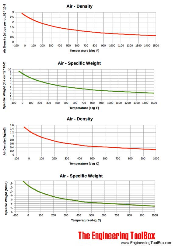 Air-Density specific weight