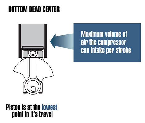 How Inlet Temperature Affects Your Air Flow - VMAC