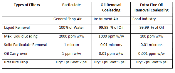 specifications of filtration