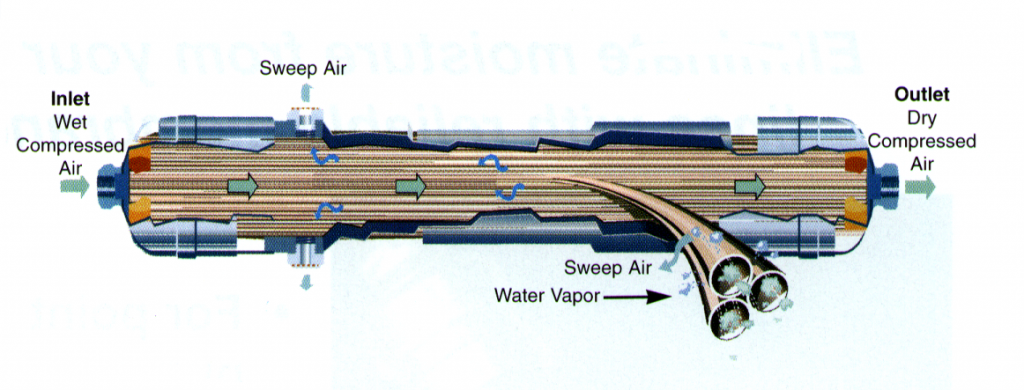 Compressed Air Drying Methods