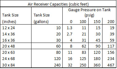 Air Receiver Capacities