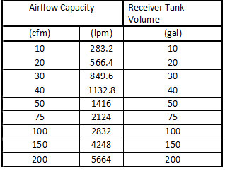 Air Flow Capacity