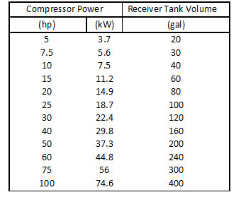 compressor power
