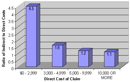 OSHA's Ratio of Indirect to Direct Costs