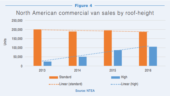 van sales by roof height