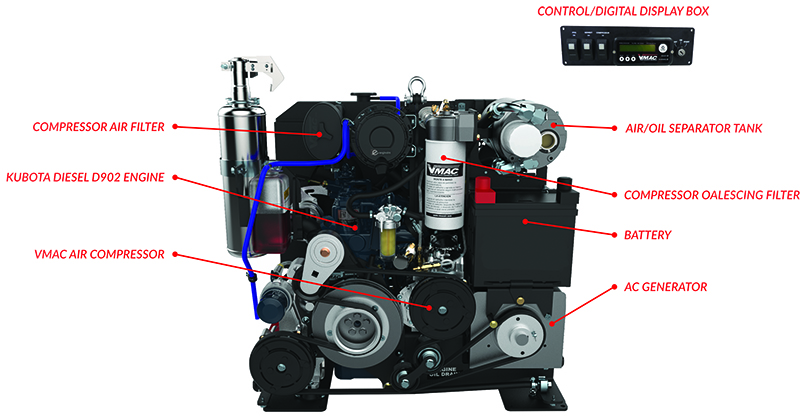Multifunction – Compressor-Generator Power System components