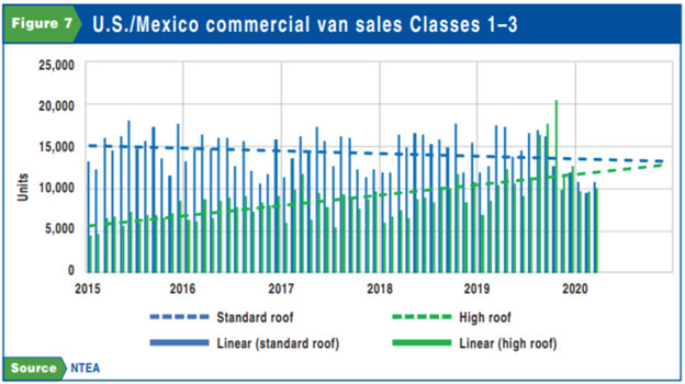 US_Mexico_Commercial_Van_Sales