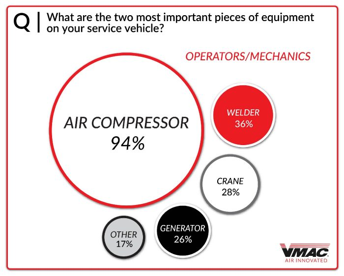 Chart #10 - Most Important Equipment_Operators, Mechanics-01