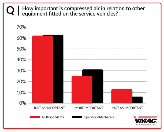 Chart-12-Importance-of-Compressed-Air