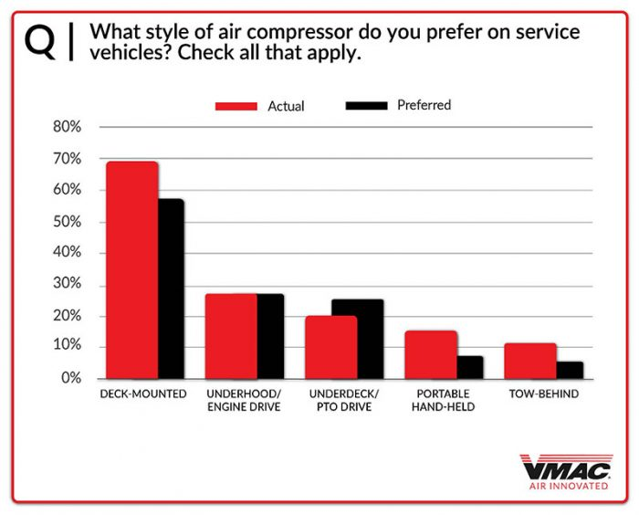 Chart-20-Air-Compressor-Style-Preference