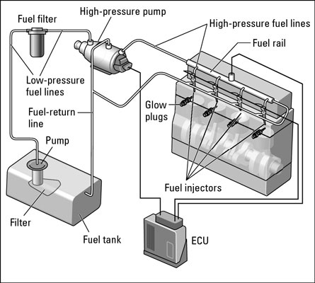 Rail-Fuel-Injection-System