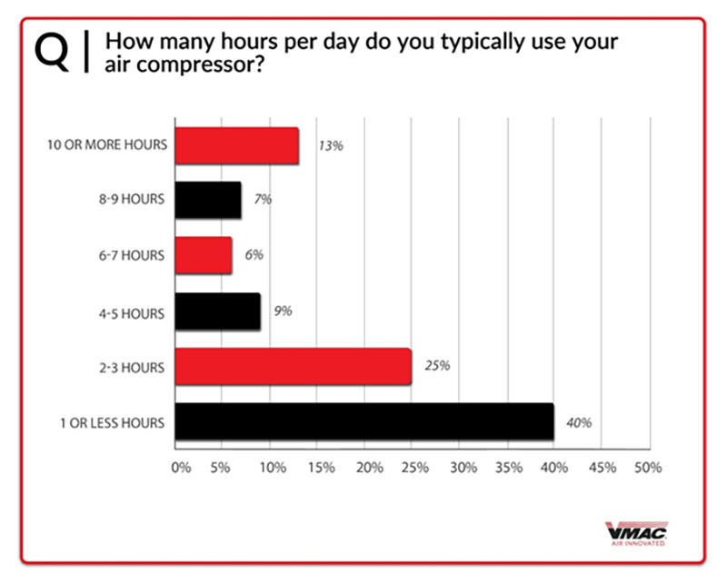 cgart - how many hours a day you use your air compressor